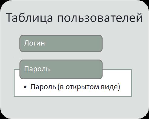 Хранение пароля в открытом виде