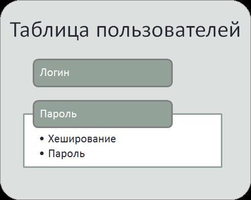 Хранение хэшированного пароля