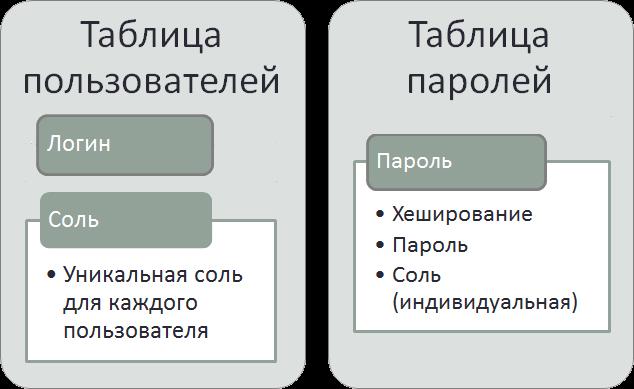 Хранение паролей в отдельной общей таблице