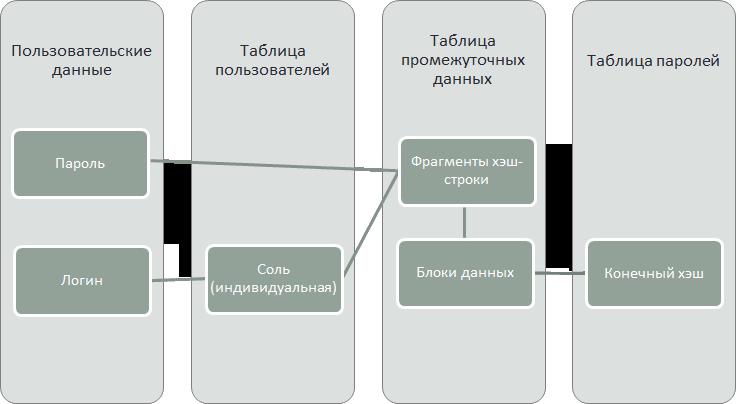 Хранение паролей для разработчиков-параноиков